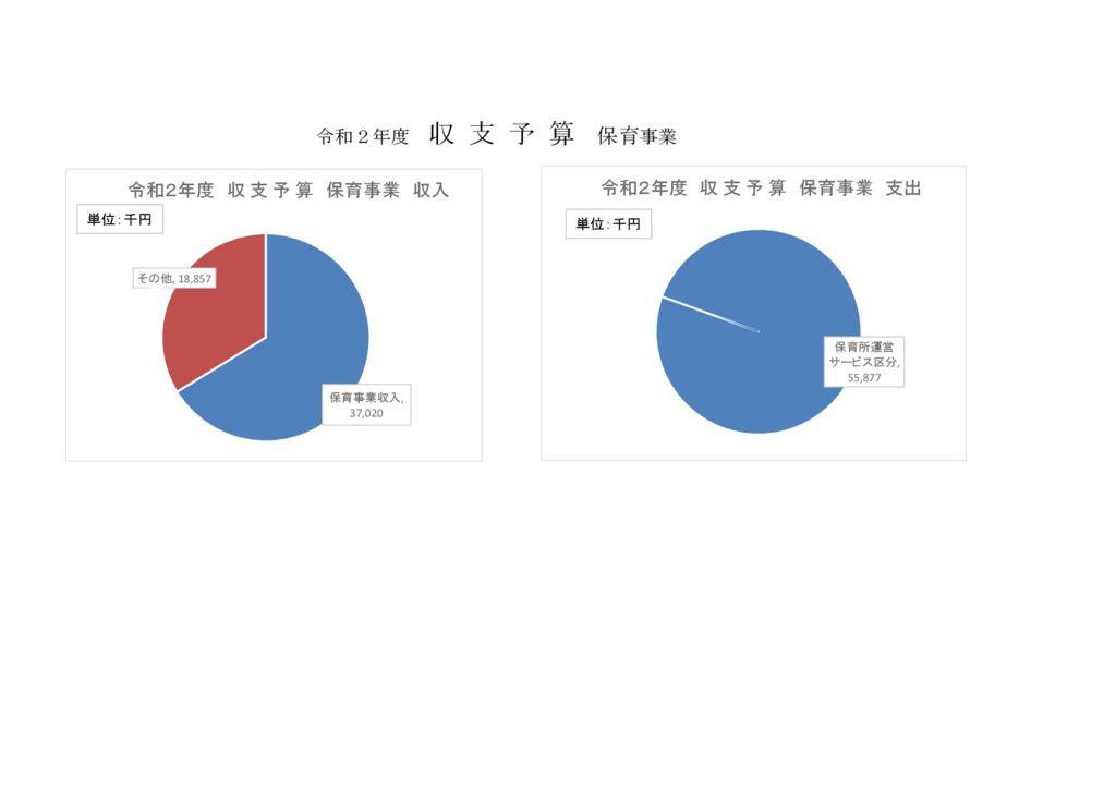 R2年度予算グラフ3のサムネイル