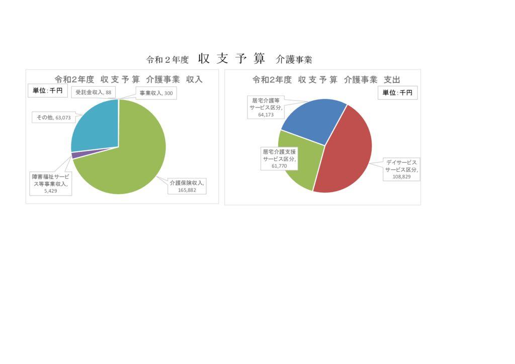 R2年度予算グラフ2のサムネイル